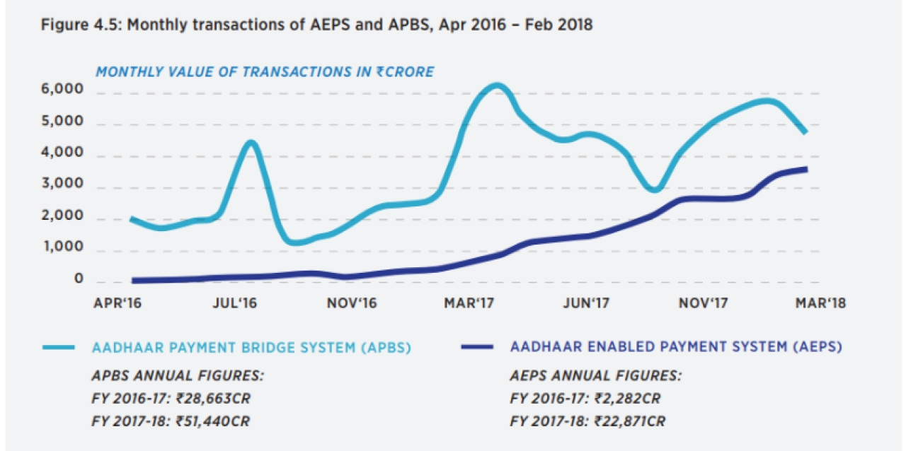 A graphic that explains transactions made using Aadhaar-enabled systems.