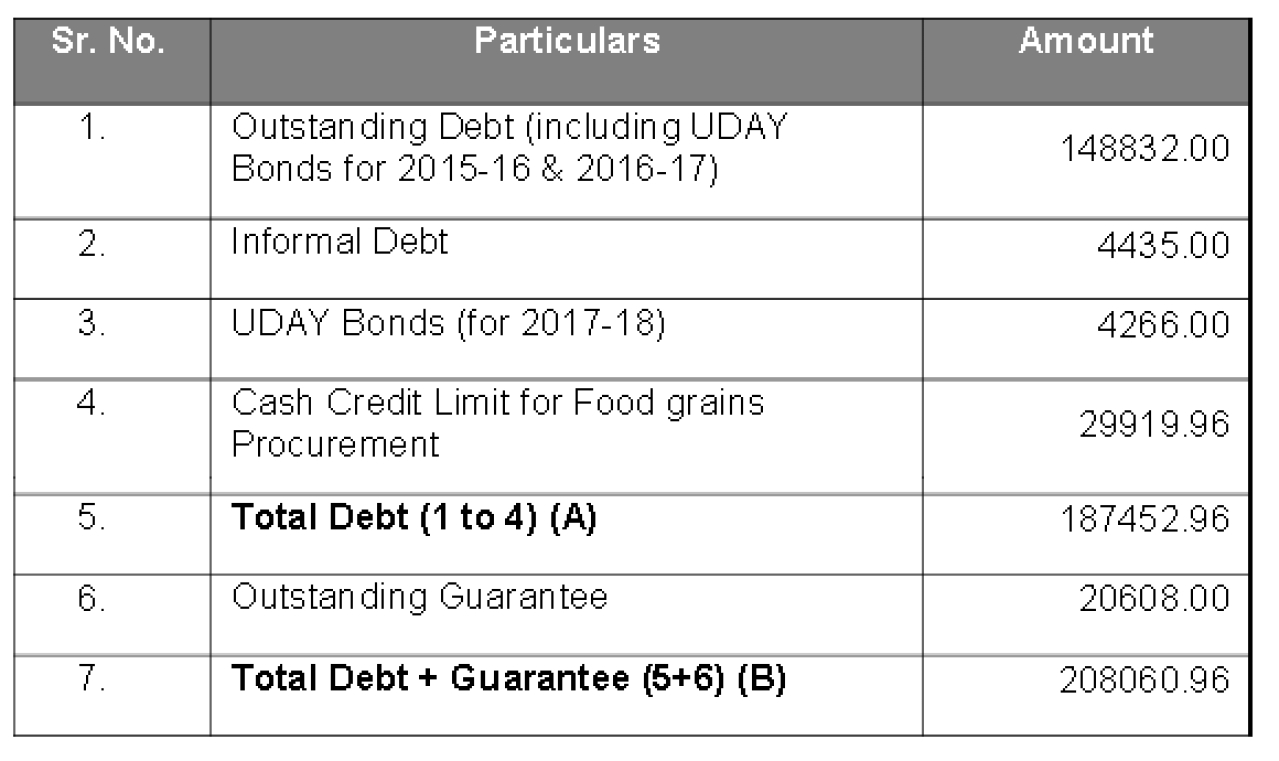 Total debt as on 31 March 2017 (in Rs crore)