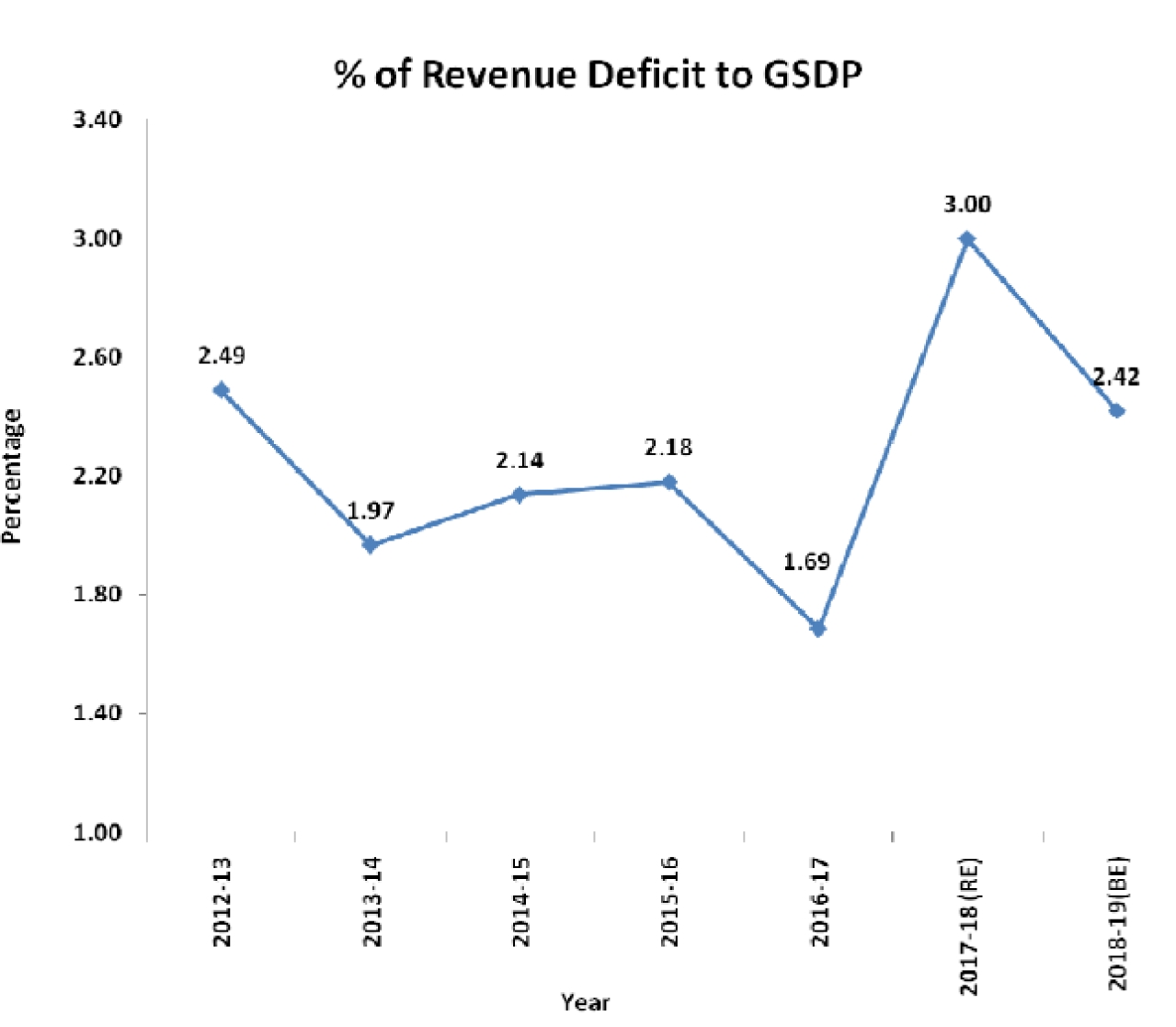 Revenue deficit to GSDP