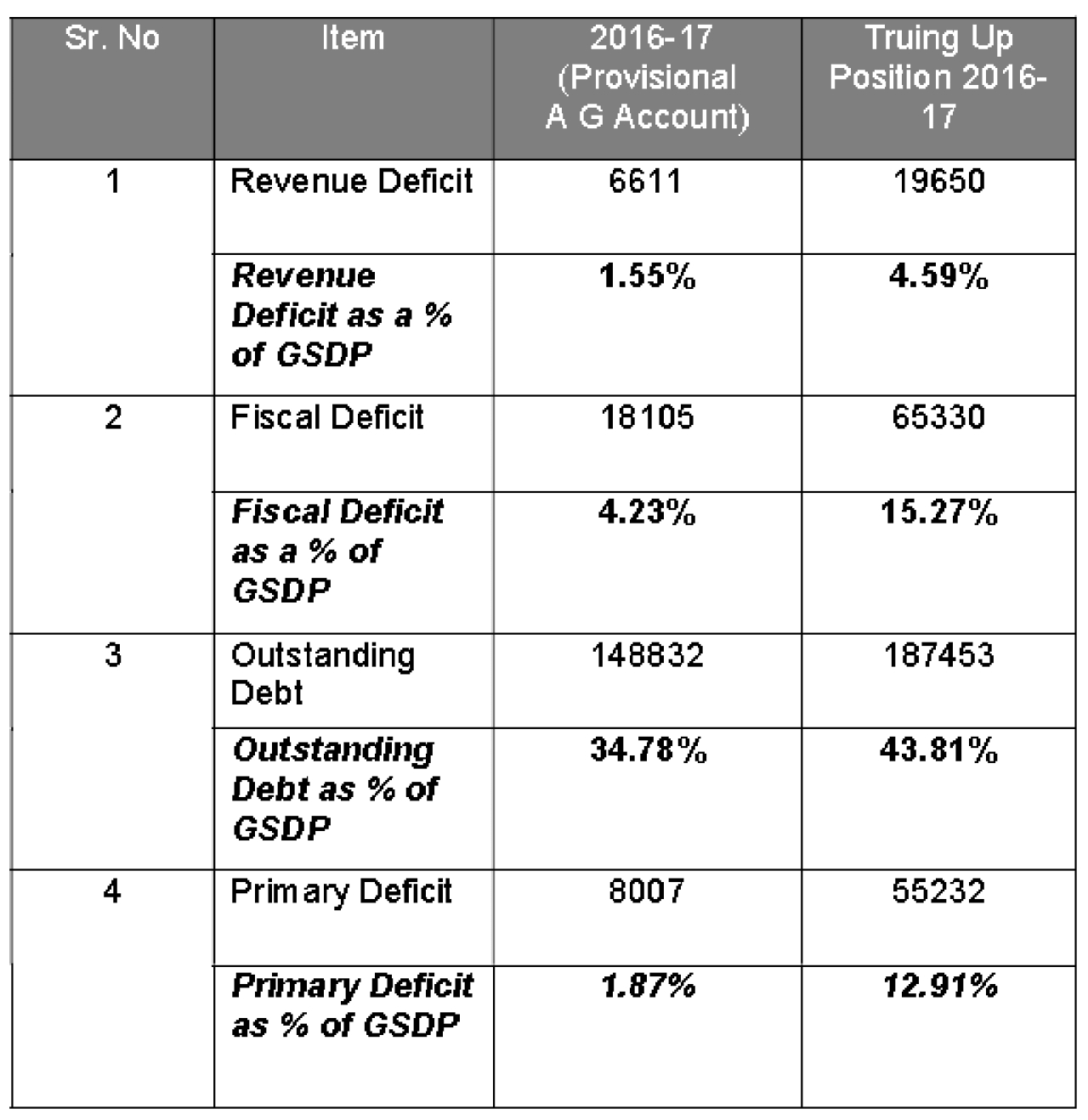 True financial position -2016-17 (in Rs crore)