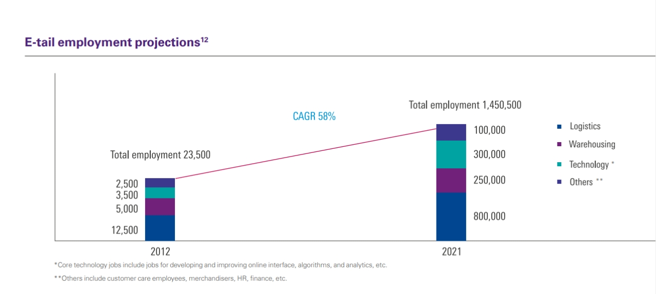 Rise in increase in employment between 2012, and estimates for 2021 (KPMG)