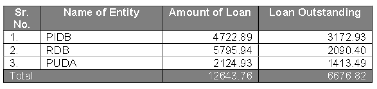 Loans raised by state entities (in Rs crore)