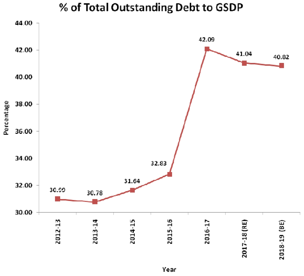 Total outstanding debt to GSDP