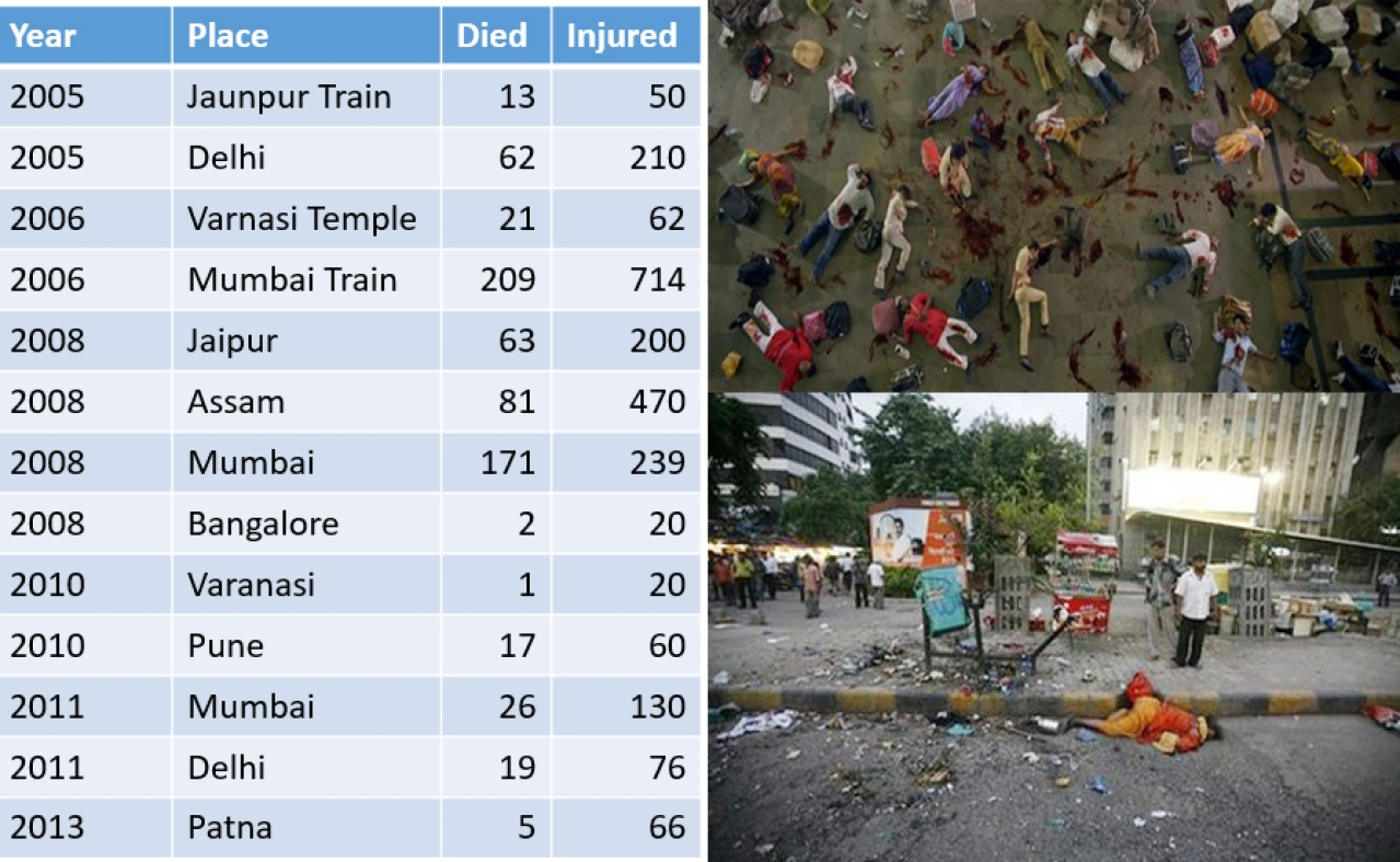 A list of bomb blasts that occurred across India  during the UPA rule