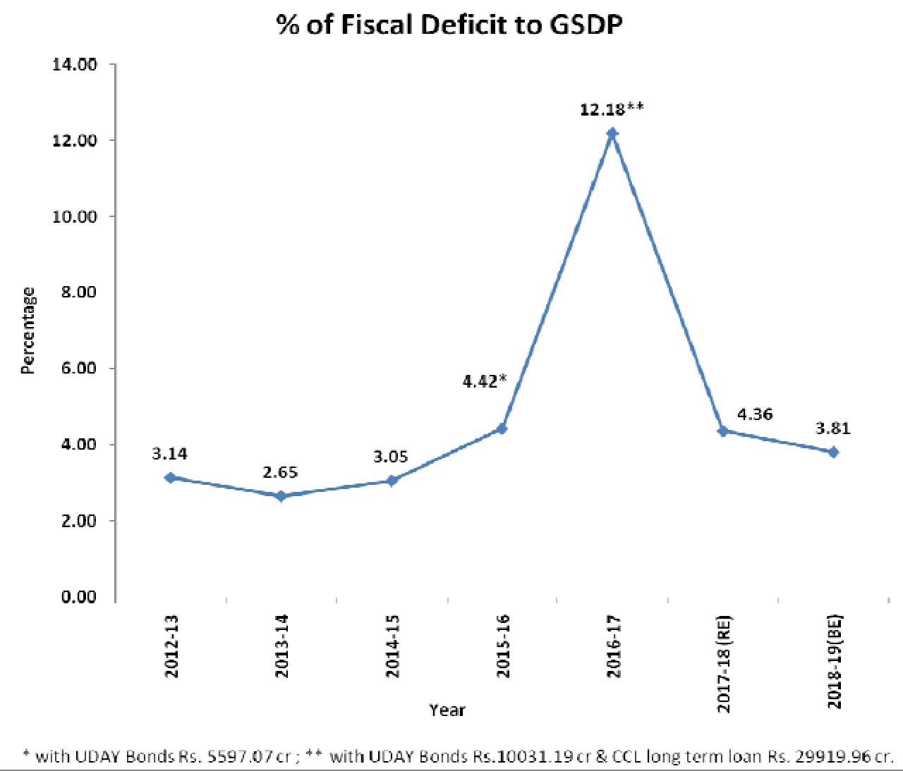 Fiscal deficit to GSDP