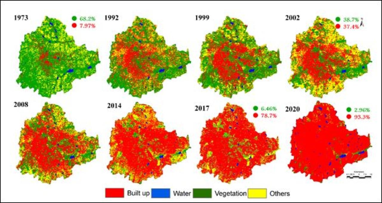 Figure 2: Land use dynamics in Bengaluru