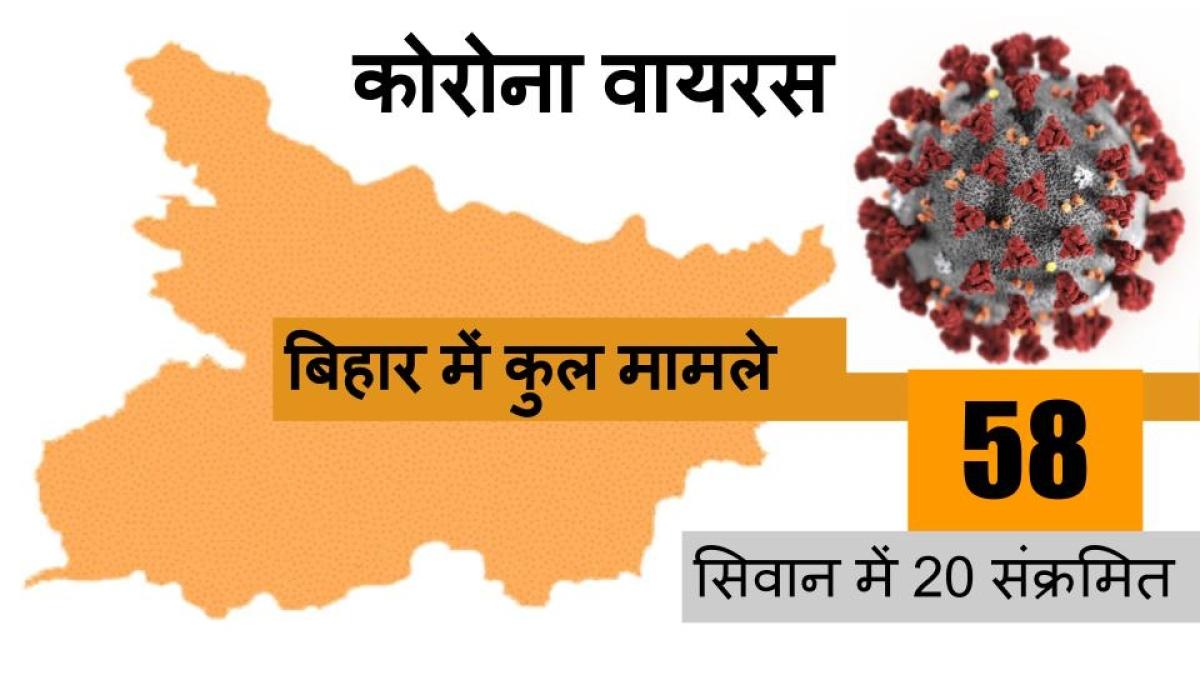 सीवान बना बिहार का वुहान, एक ही परिवार के 22 संक्रमित हुए, कुल कोरोना मामले हुए 60