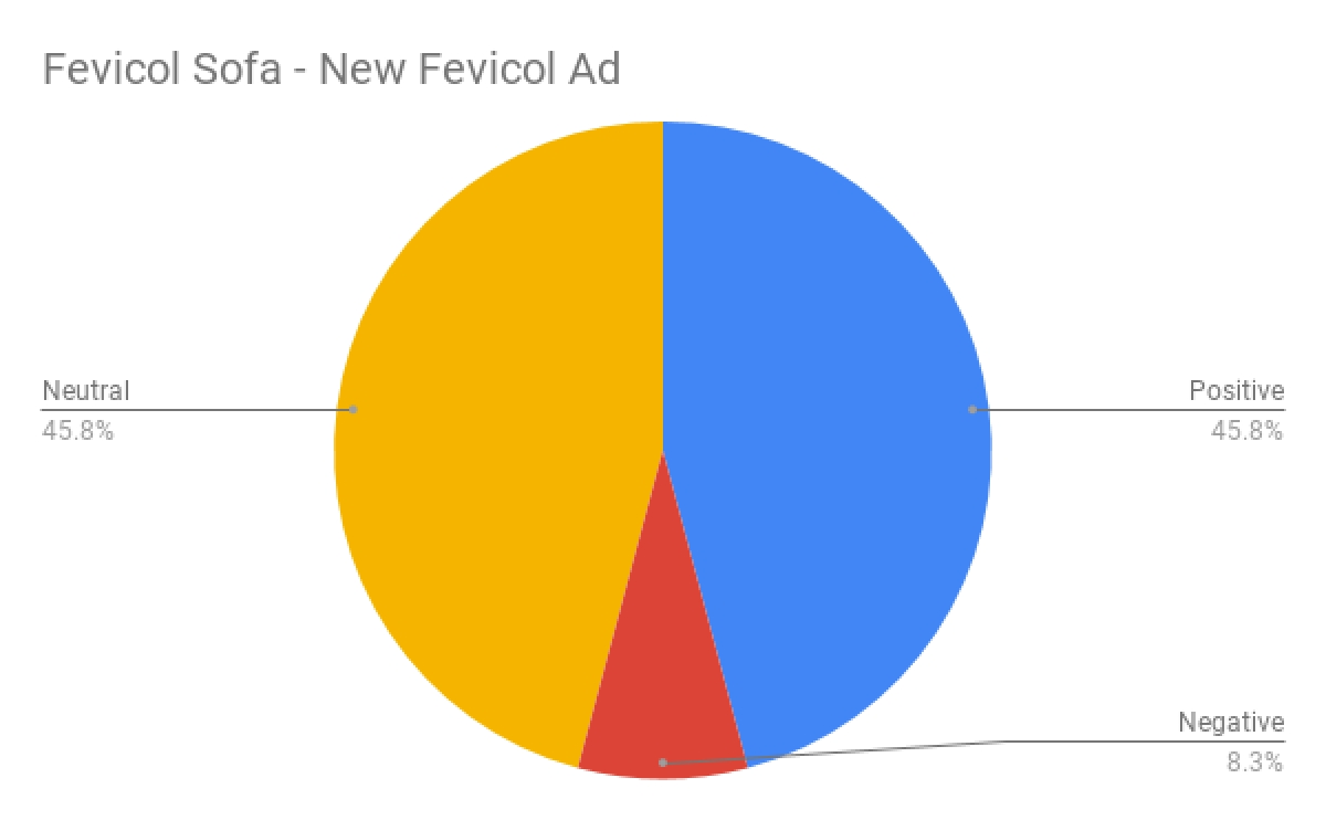 Most Watched Indian Ads on YouTube in August 2019
