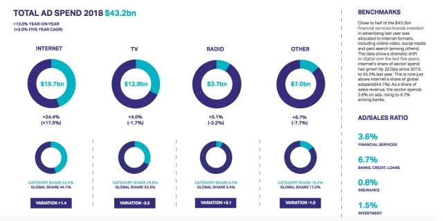 WARC releases 2019 Global Ad Trends report
