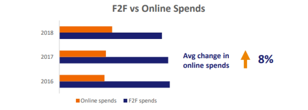 Face-to-face dwarfed e-commerce retail; debit spends see growth: Visa report