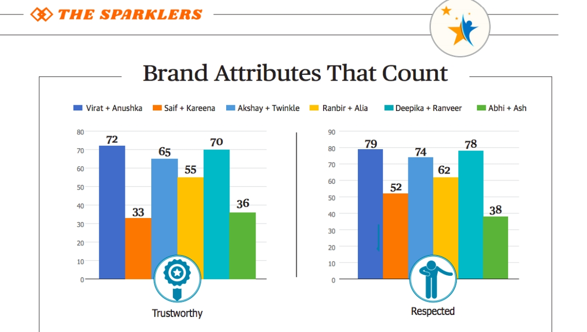 Brand attributes of power couples