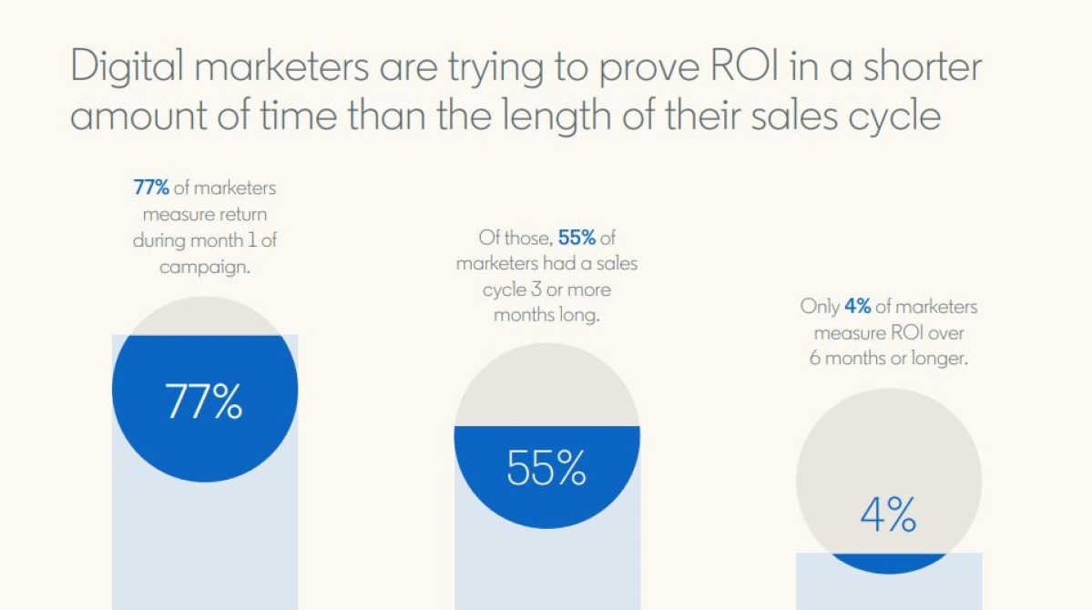 Only 3% Indian digital marketers measure ROI correctly: LinkedIn report