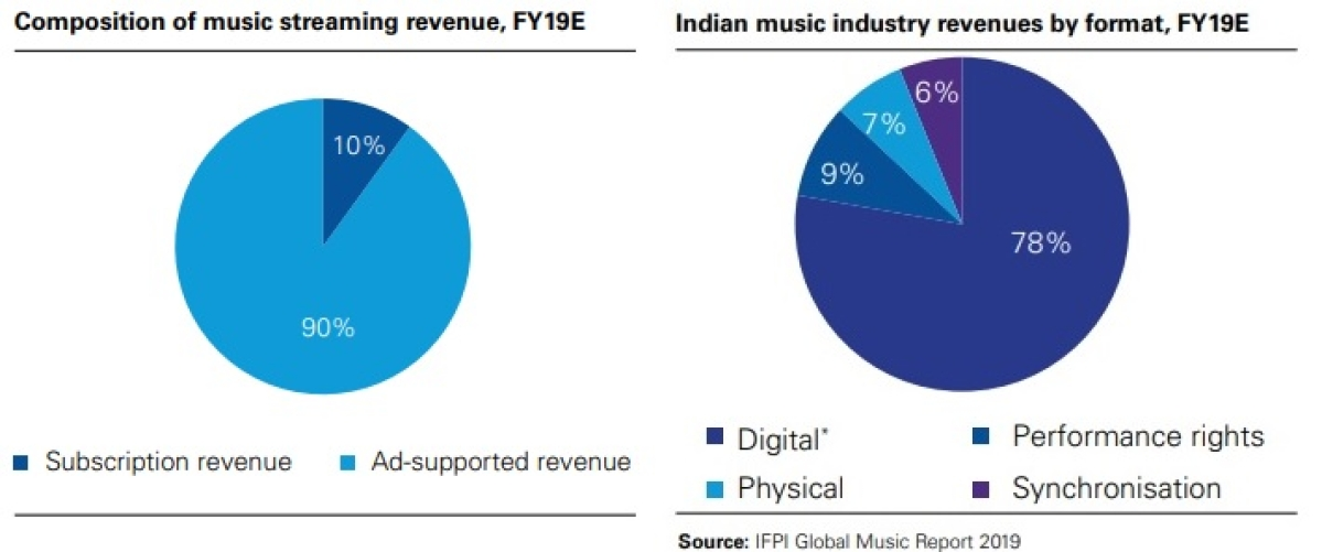 Digital includes streaming, mobile personalisation and downloads