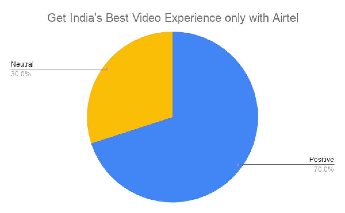 Top 10 most watched Indian ads on YouTube in November 2019