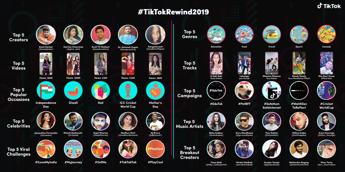 What did Indians create and consume on TikTok in 2019?