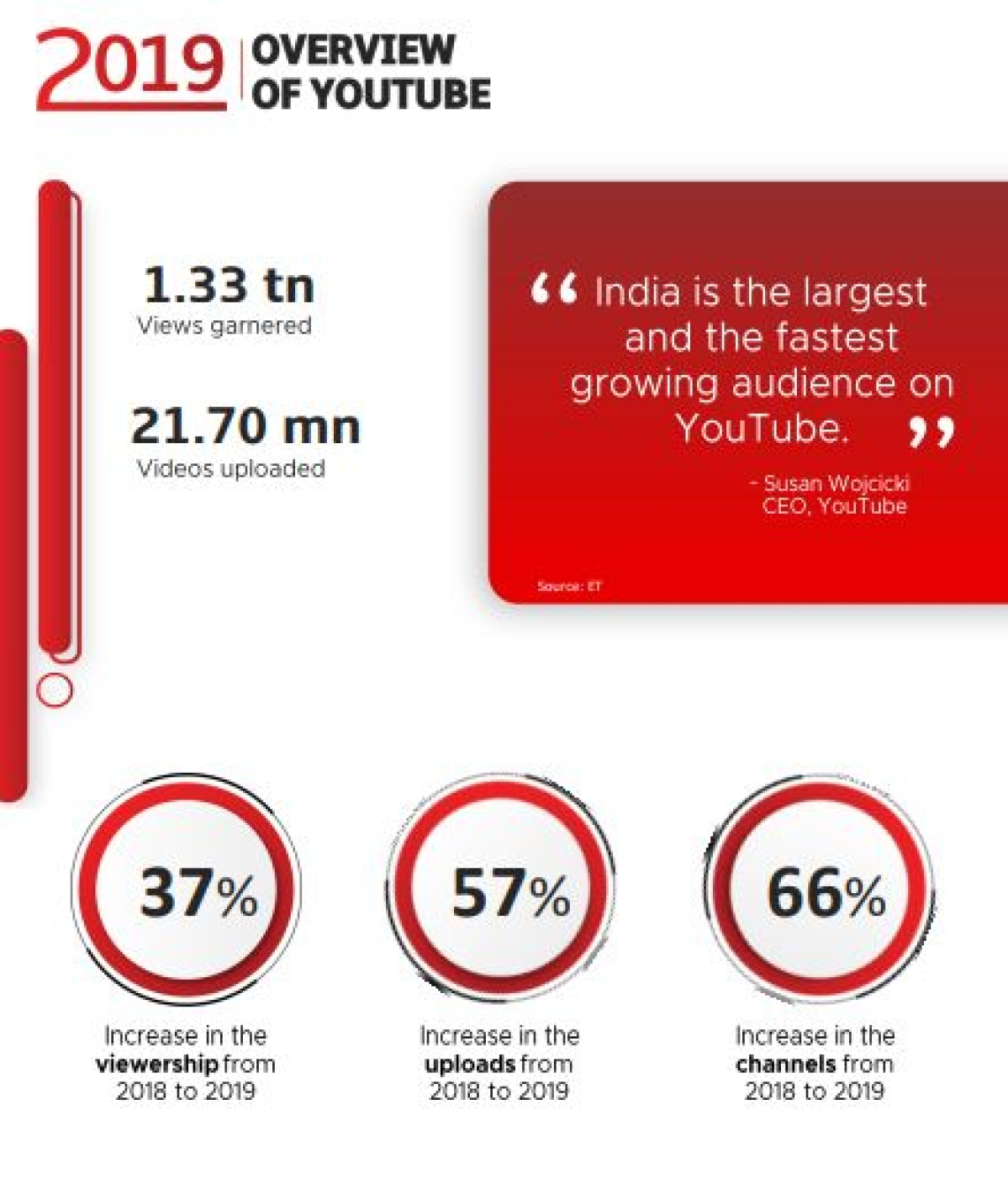 Vidooly releases report on digital video trends in 2019