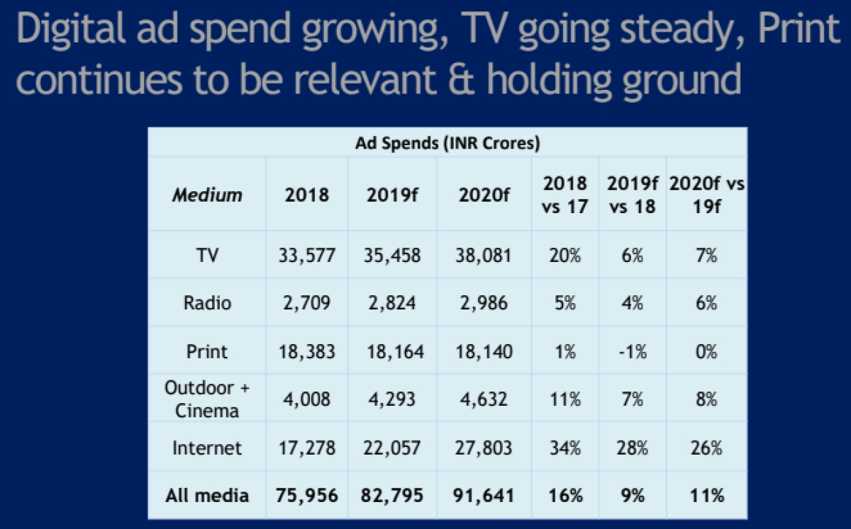 Indian ad spends estimated to grow at 10.7% in 2020: GroupM's report
