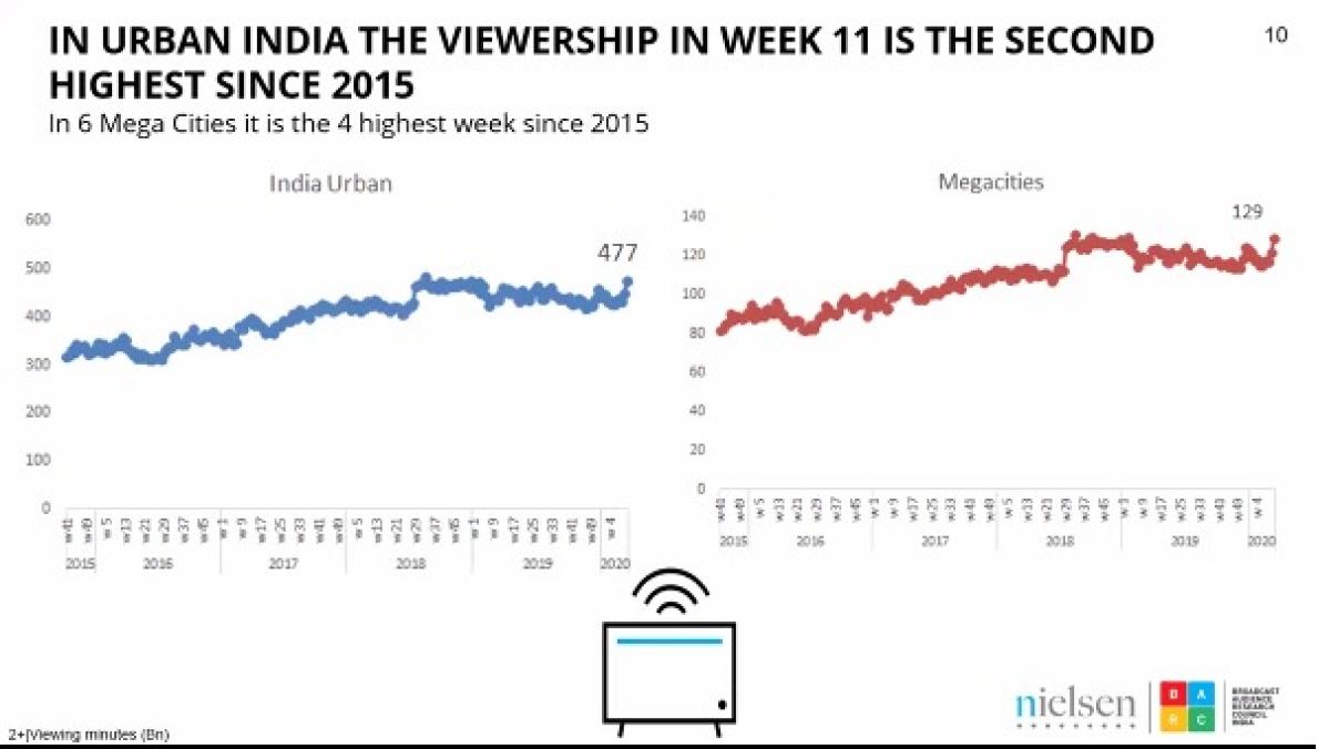 BARC India & Nielsen explain the impact Of COVID-19 on TV and digital media behaviour