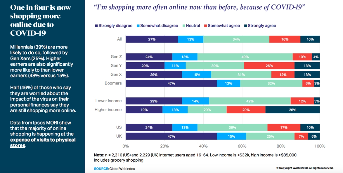 WARC report highlights trends in global FMCG ad spends during lockdown