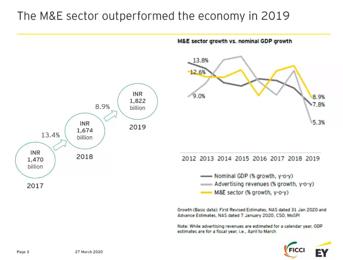 The M&E segment outperformed the economy in 2019: FICCI, EY Report