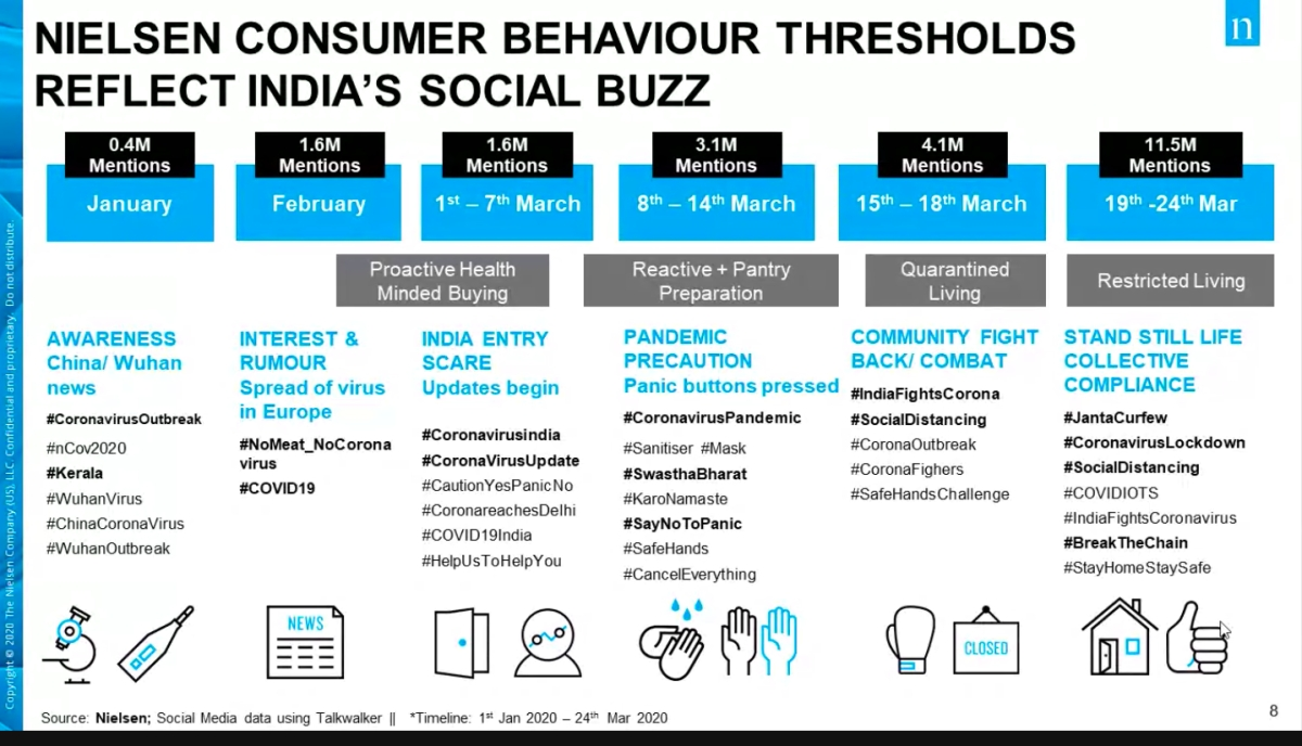 Nielsen releases data on how Covid-19 impacts Indian consumer behaviour