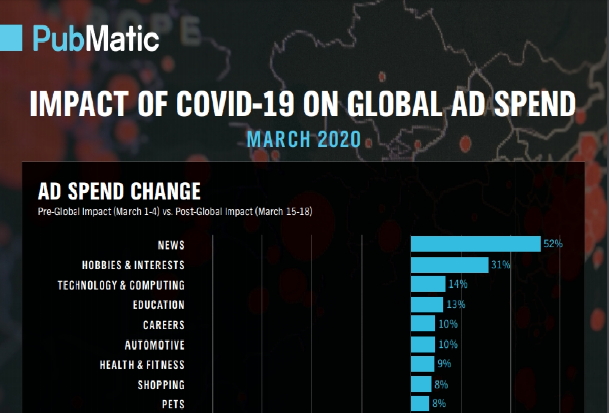 Total global ad spend declined slightly by mid-March: PubMatic report