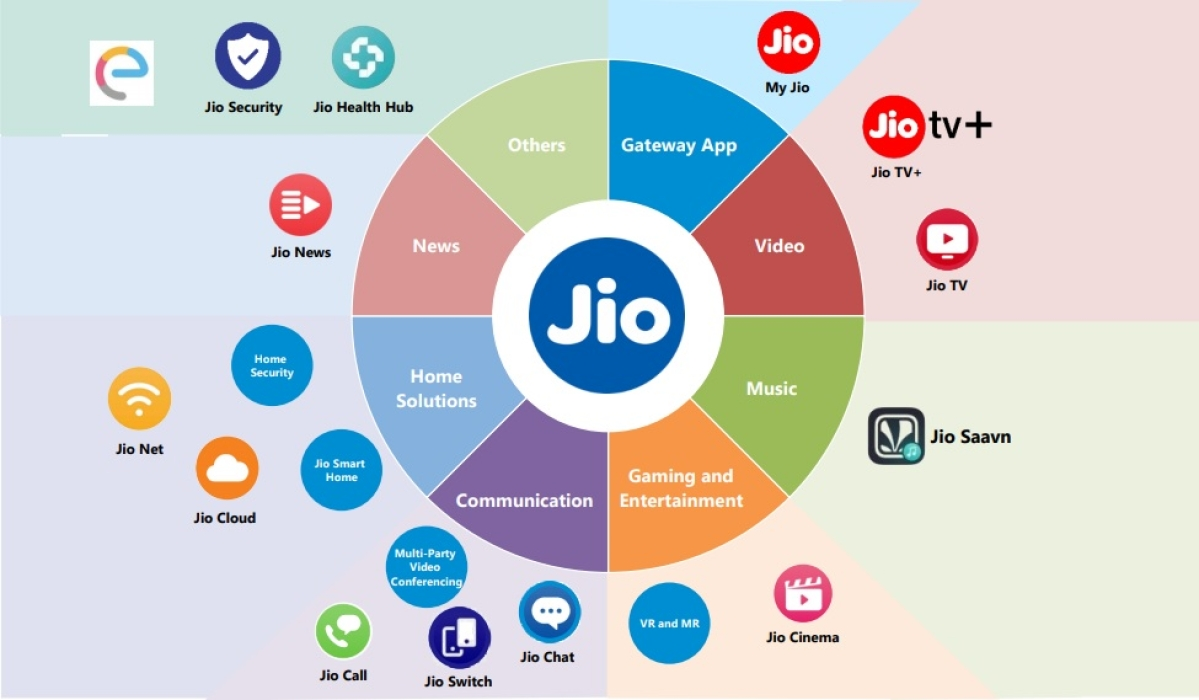 Various digital services under Jio Platforms