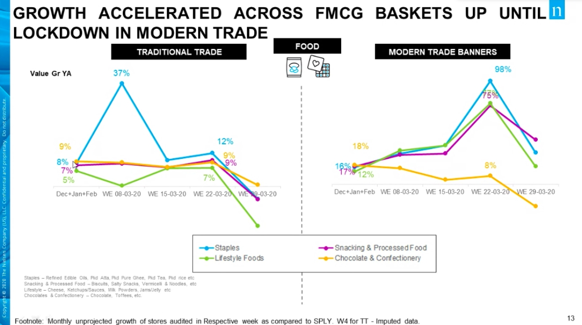FMCG consumption trends in India in light of COVID-19