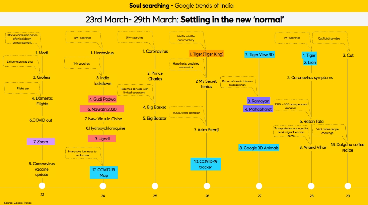 Search terms from 23-29 March