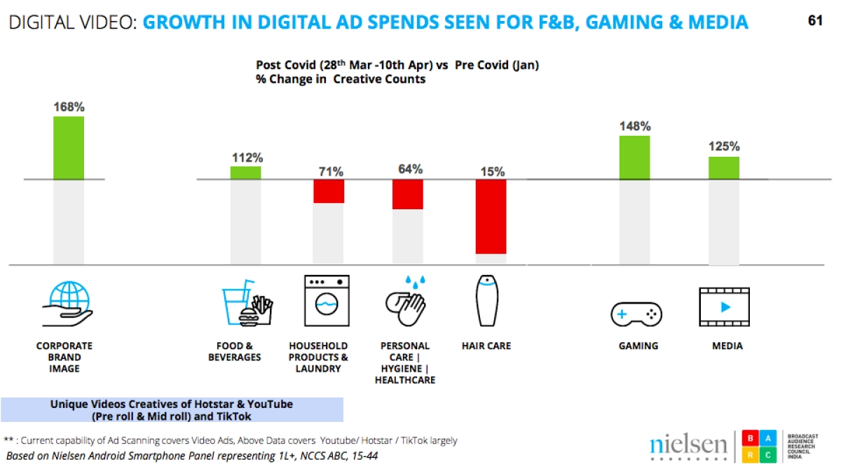 Deep diving into content and ad consumption in light of covid-19