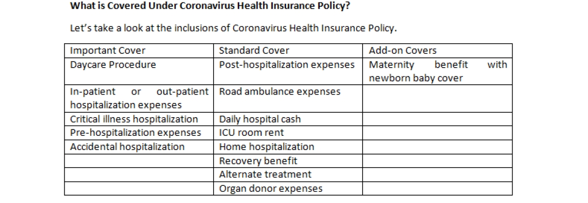 Does your health insurance provide coverage for coronavirus?