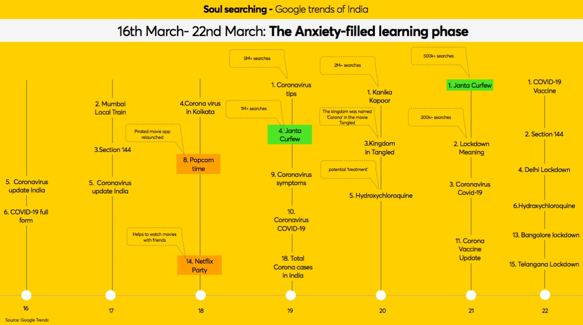 Search terms from 16-22 March