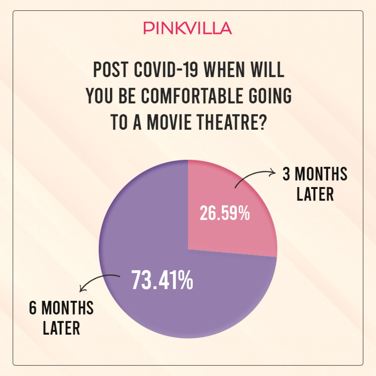 80% of moviegoers afraid to return to cinema halls post COVID: PINKVILLA Report