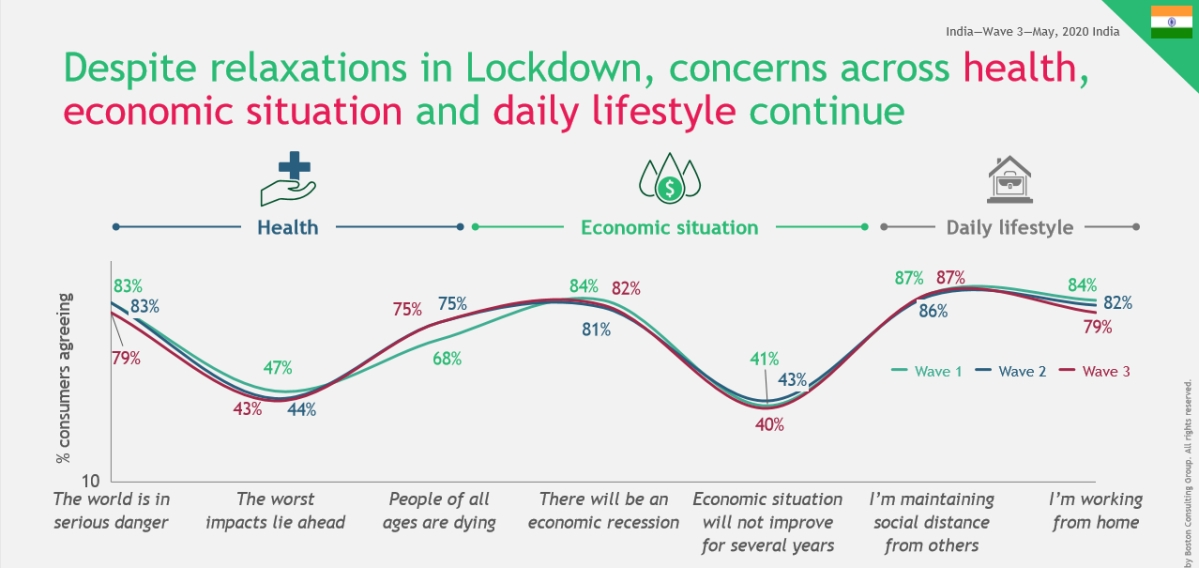 """""""Over 50% consumers continue to have negative outlook on future income"""": BCG report"""