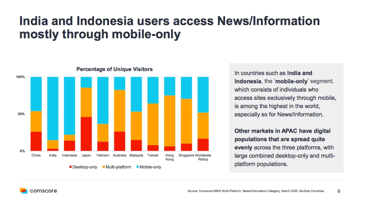 """Indian users mostly access news through phone"": comscore APAC report"