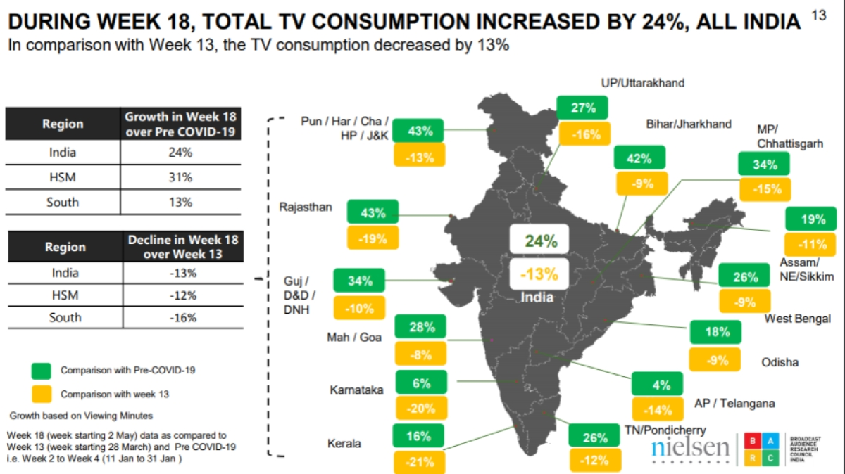 """Total TV viewership grew by 24% in week 18 over pre-COVID period"": BARC, Nielsen report"