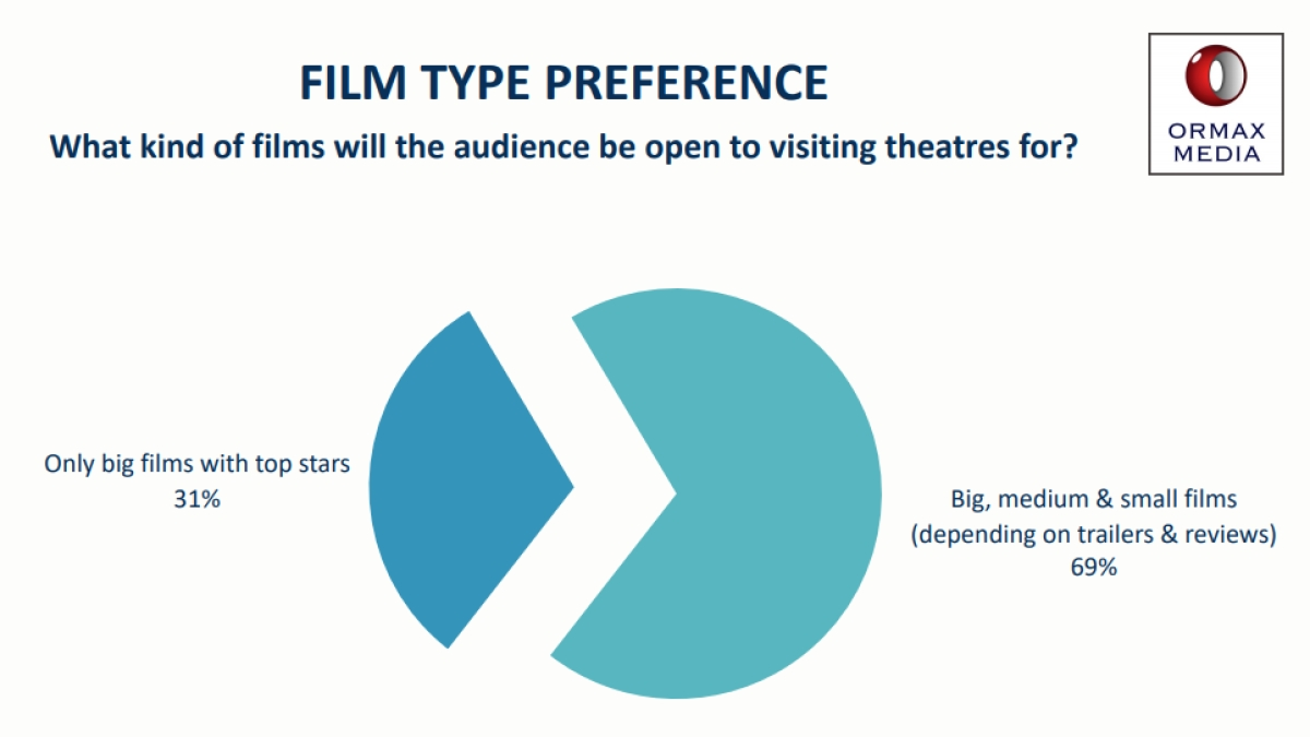 71% want theatres to keep ticket prices the same but spend money on safety measures: Ormax Media report