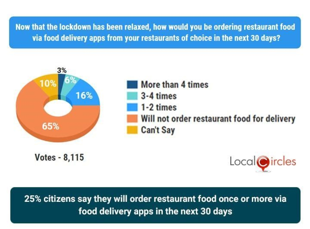 65% of respondents said they will not order restaurant food via food delivery apps in the coming month.