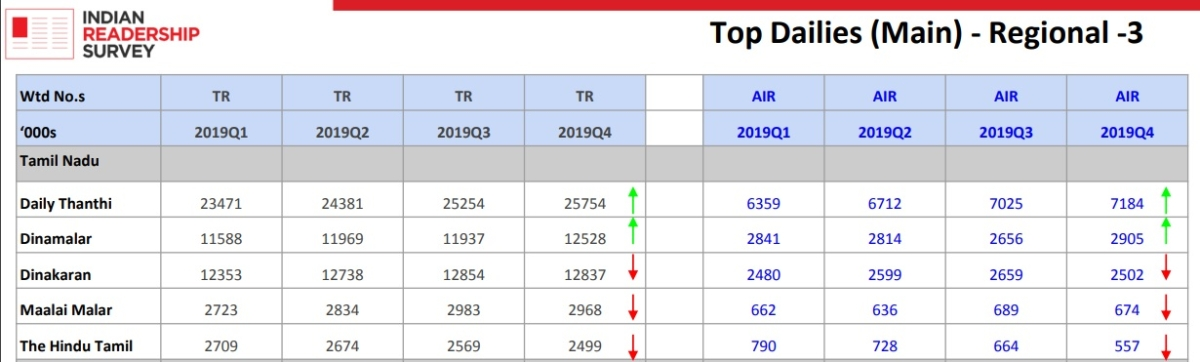 IRS 2019: Dainik Jagran most read newspaper, Times of India leads English, India Today Tops among magazines