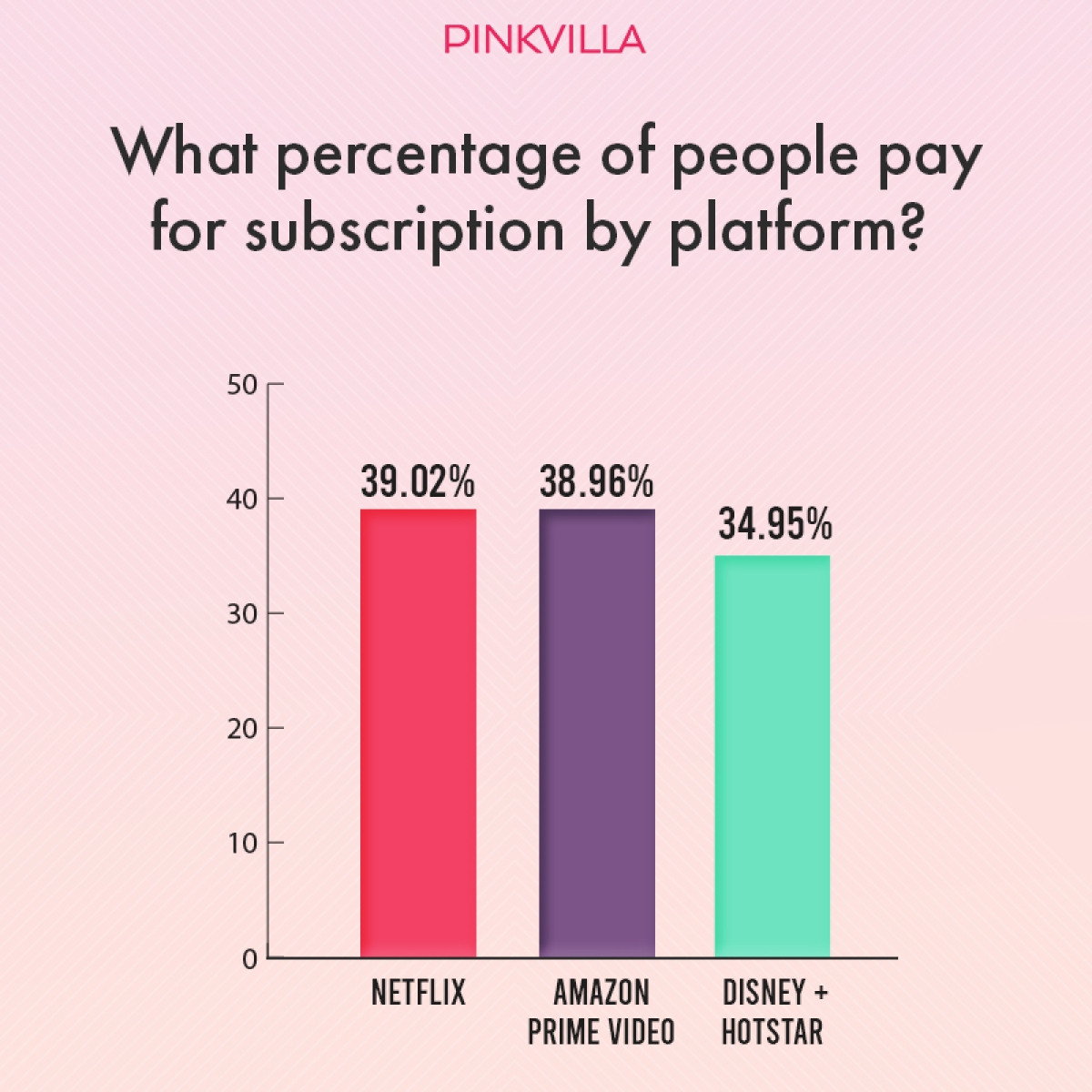 Over 60% of Indian streamers do not pay for streaming OTT Content