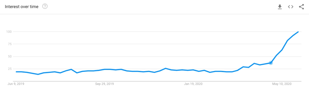 Google Trends graph showing spike in interest for dishwashers