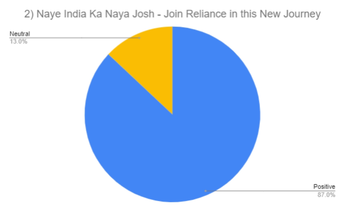 Top 10 most-watched Indian ads on YouTube in May 2020