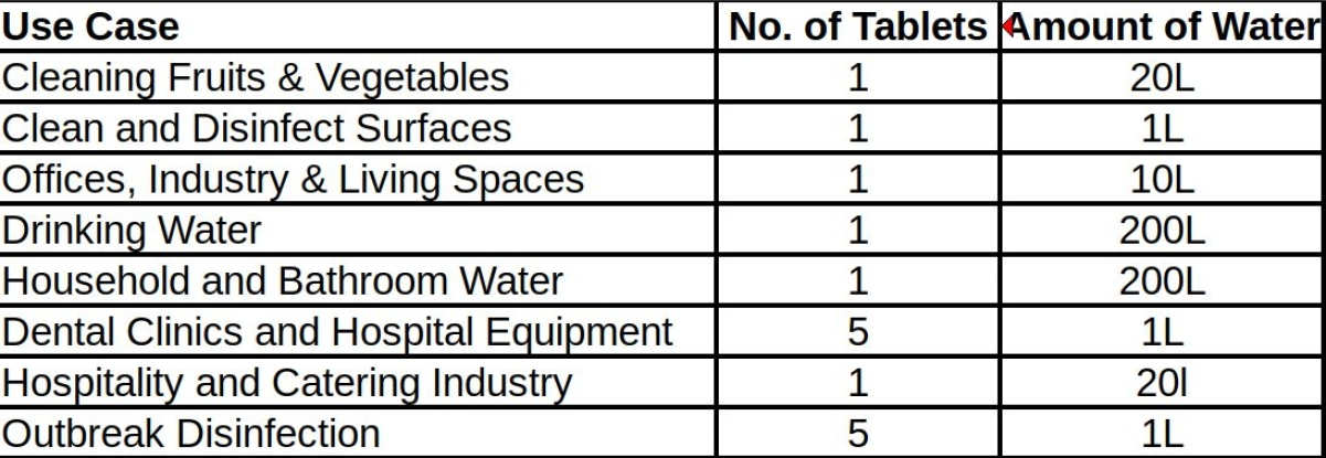 The water to tablet ratios for various use cases.