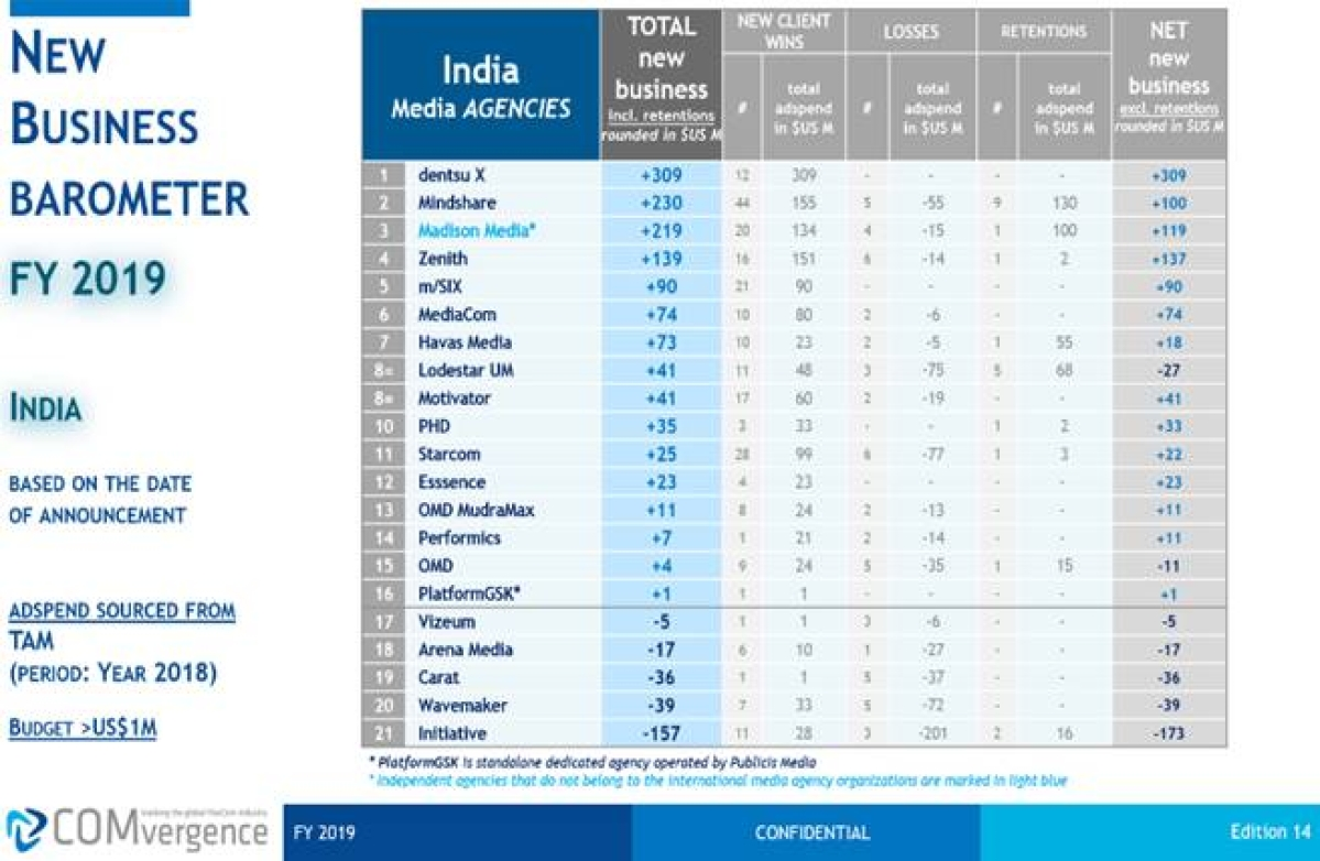dentsu X India ranks #No1 Media Agency on COMvergence's new business barometer for 2019