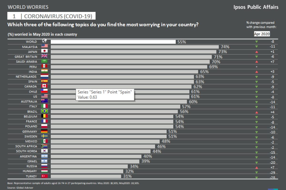 """""""COVID, unemployment, poverty, and social inequality worry Indians the most"""": Ipsos report"""
