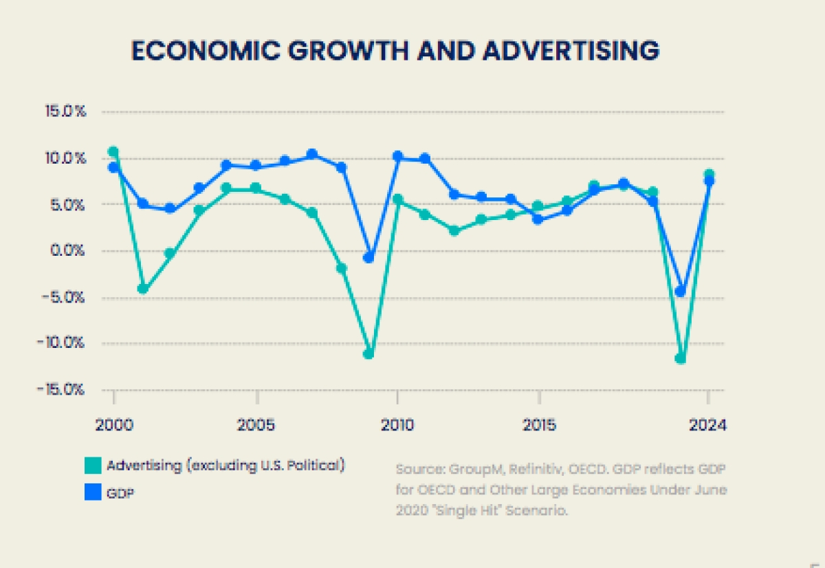 Digital Advertising expected to decline 2.3% during 2020: GroupM, TYNY Report