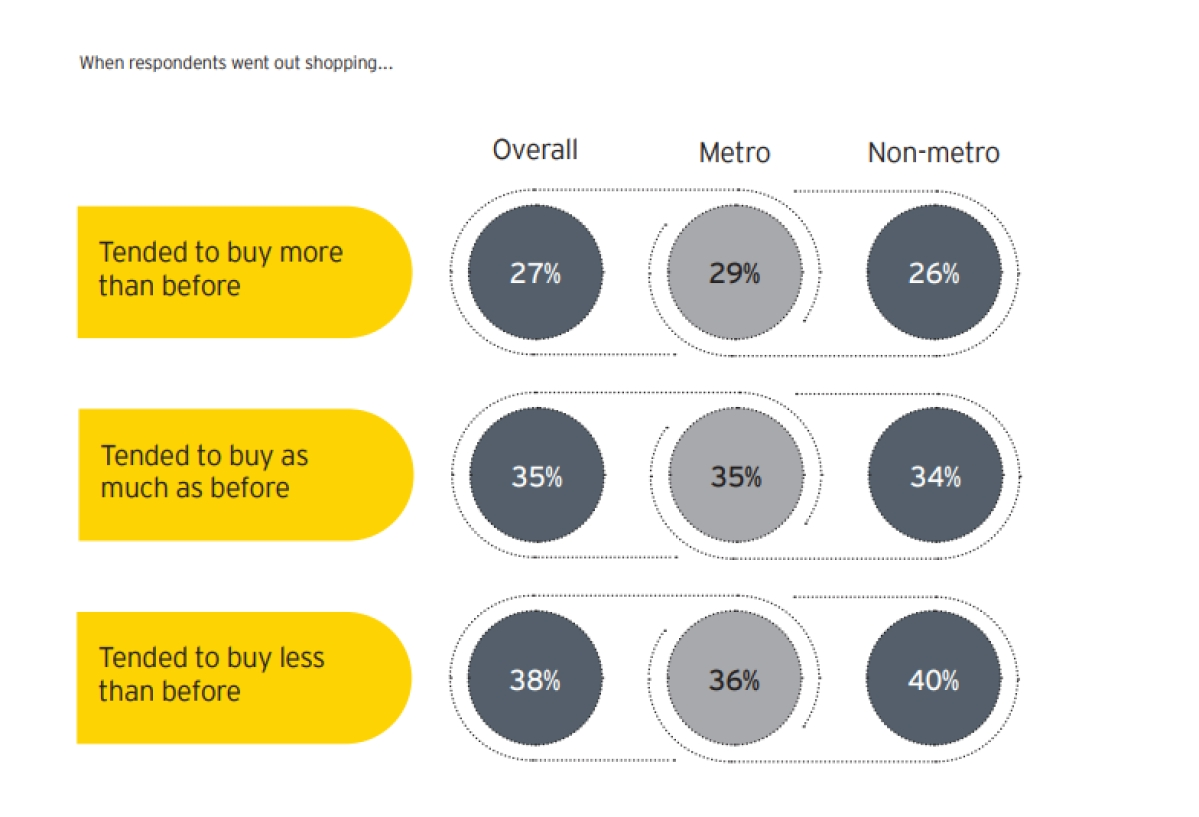 """""""Non-metro market recovery expected to be faster than that of metros"""": EY survey"""