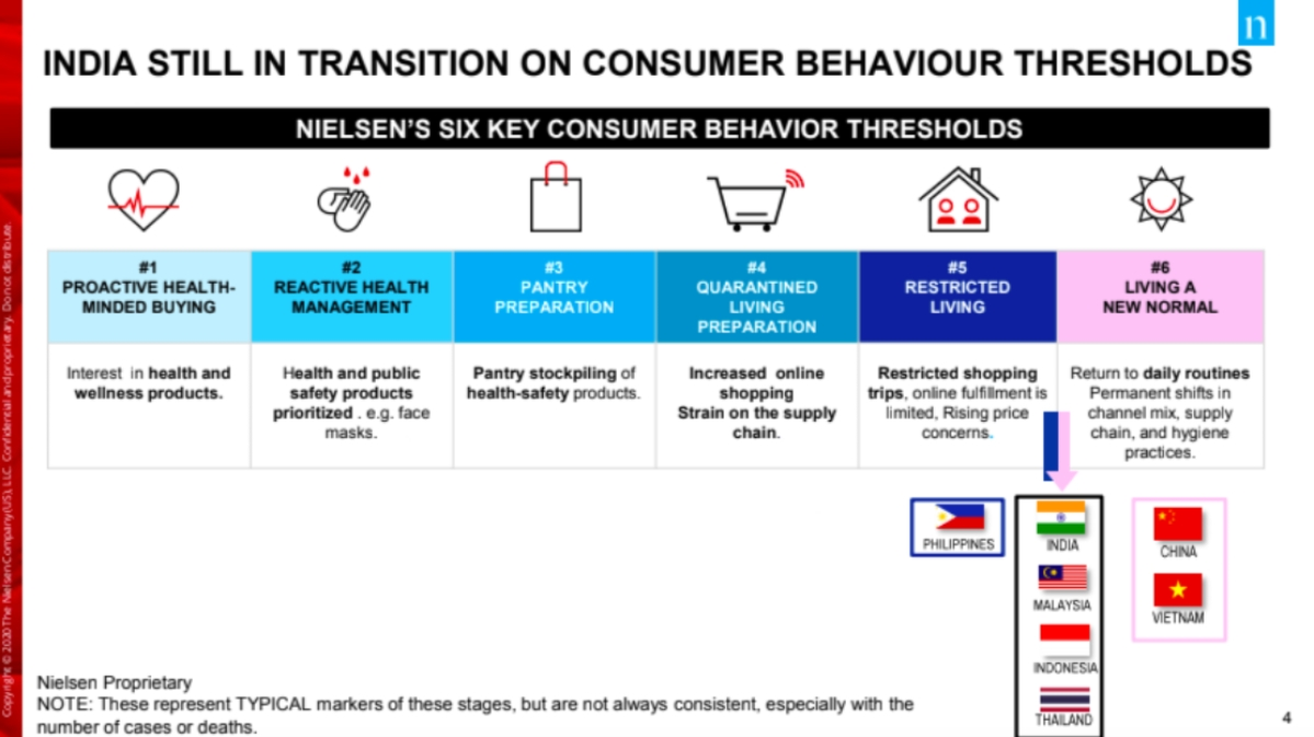 FMCG witnesses bounce back to pre-COVID levels: Nielsen report