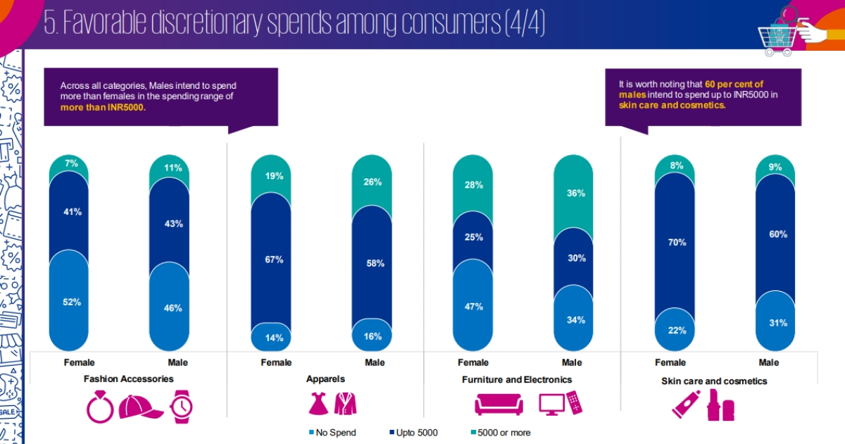 """Tier -2 and tier-3 city consumers are more inclined towards contactless payment"": KPMG Report"