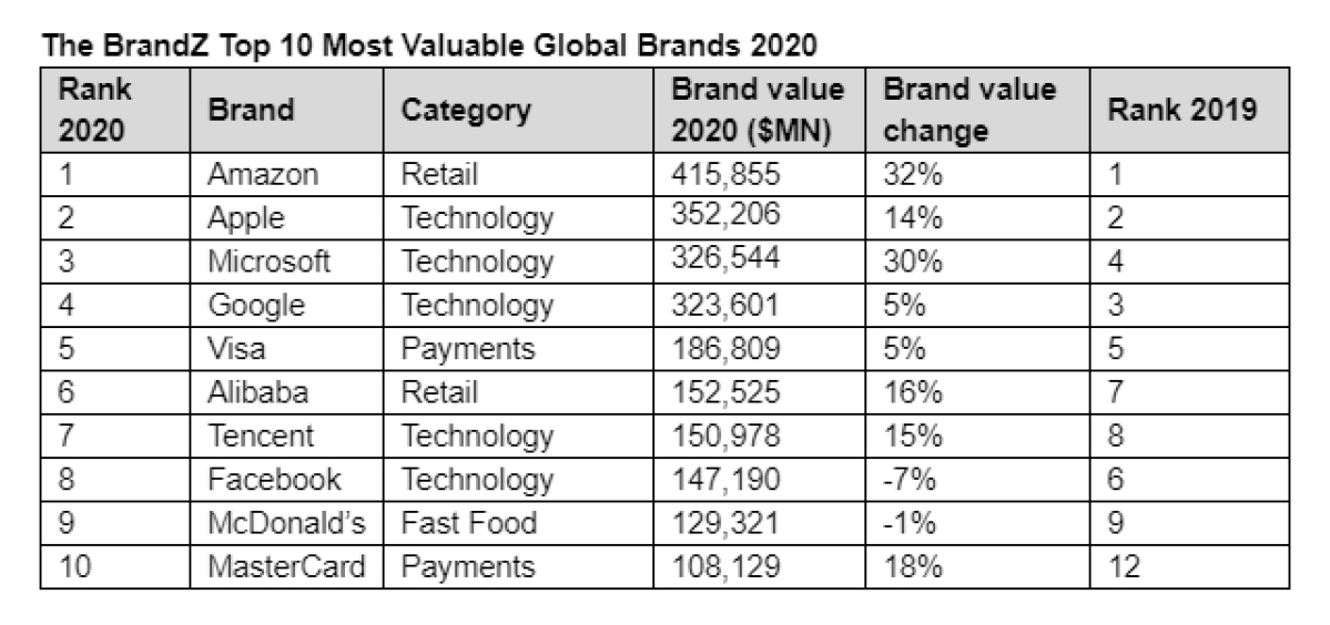 """Amazon is the world's most valuable brand"": WPP, Kantar report"